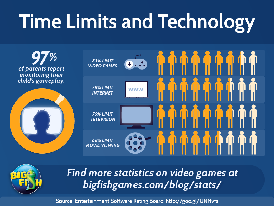 Do you limit your children's video game time? Video