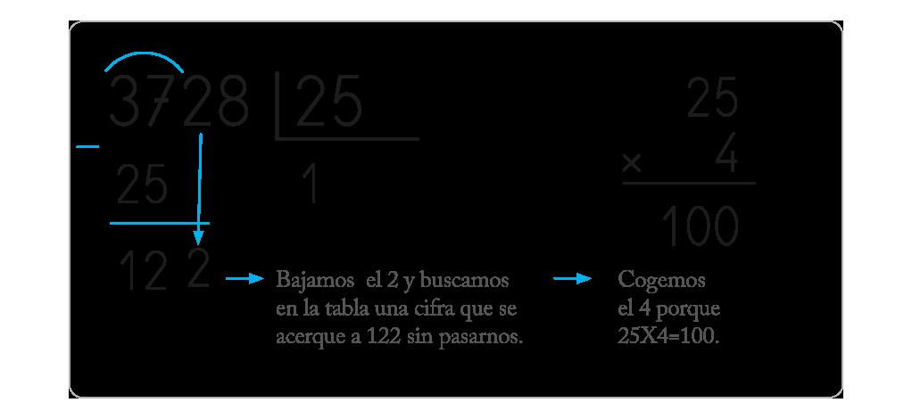 Cómo Aprender Enseñar A Dividir Por Dos Cifras En Primaria Cuadernos Rubio Divisiones De Dos Cifras Actividades De Matematicas Matemáticas Para Niños