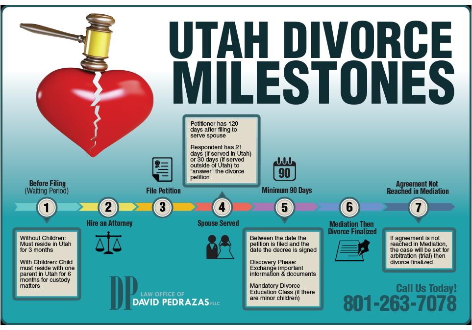 Utah Divorce Timeline Utah divorce, Divorce