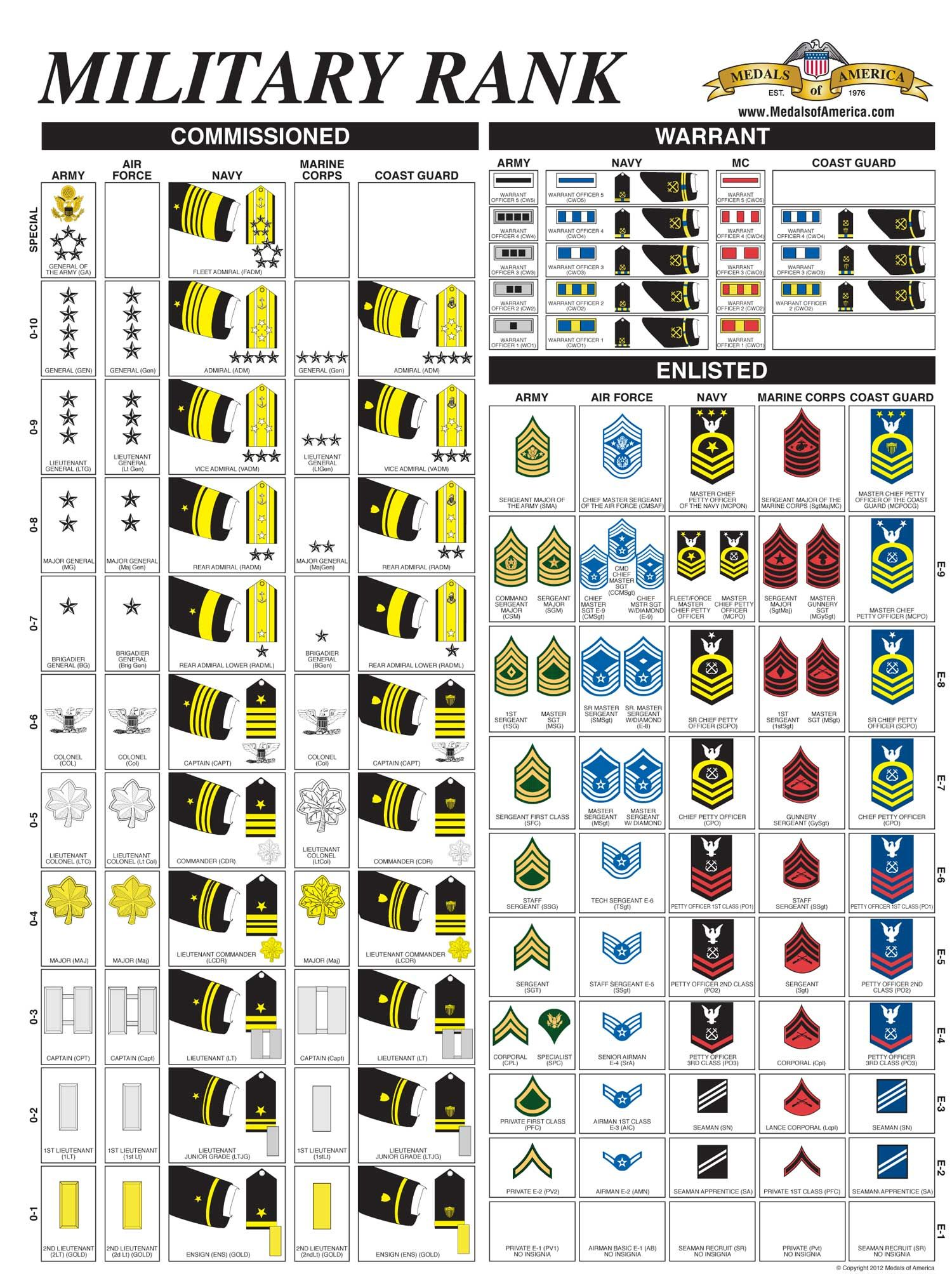 Military Rank Poster - Army Navy USAF USMC USCG from Medals of America. Your number one U.S. Official Military Insignia and Rank supplier!