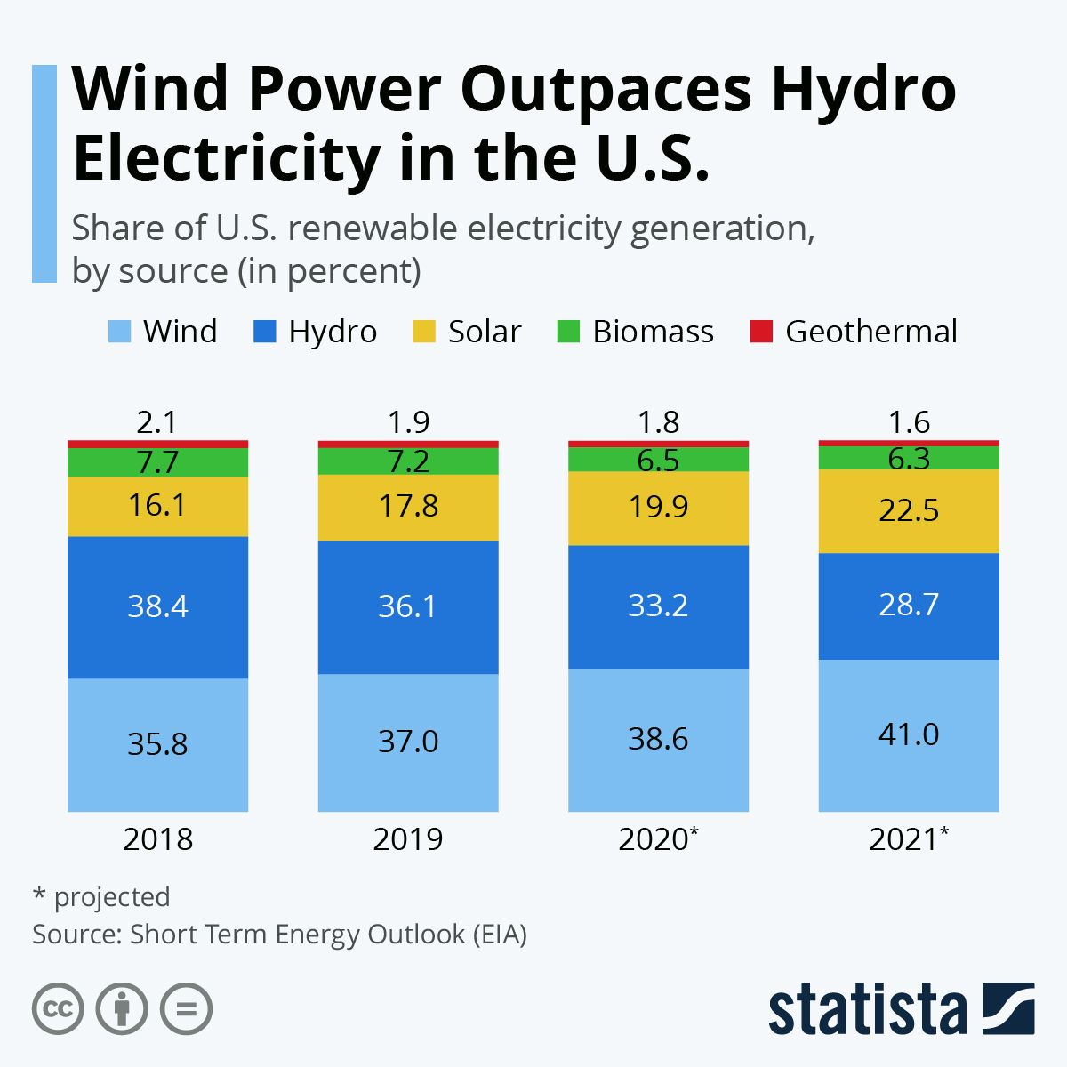 Infographic Wind Power Outpaces Hydro Electricity In The U S Renewable Electricity Wind Power Hydro Electric