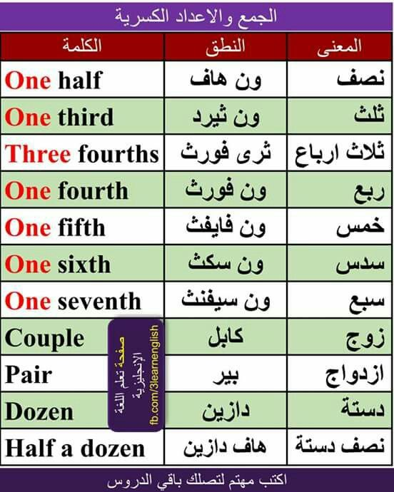 Learning Arabic Msa Fabiennem Learn English Vocabulary English Language Learning Grammar Learn English Words