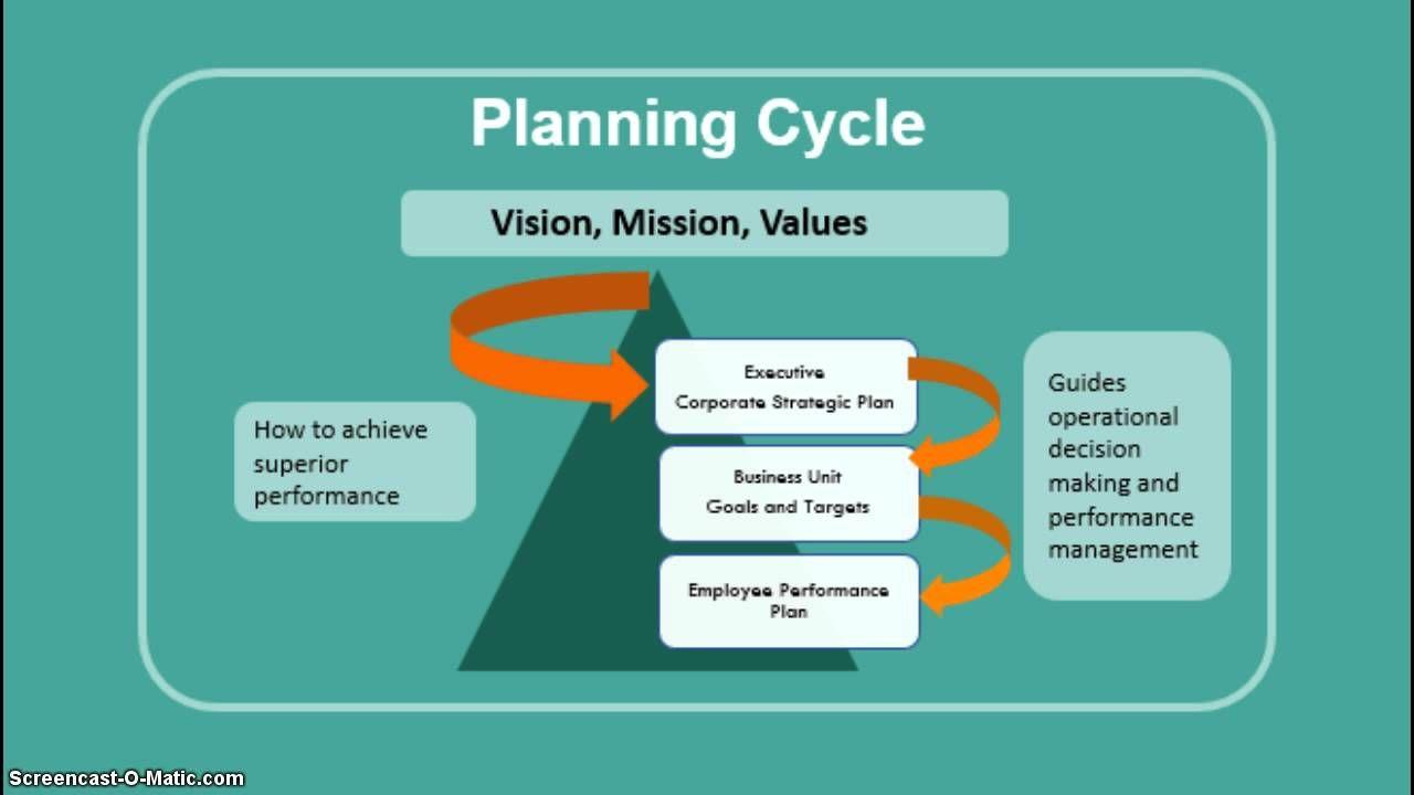 Pin On Strategic Thinking And Leadership