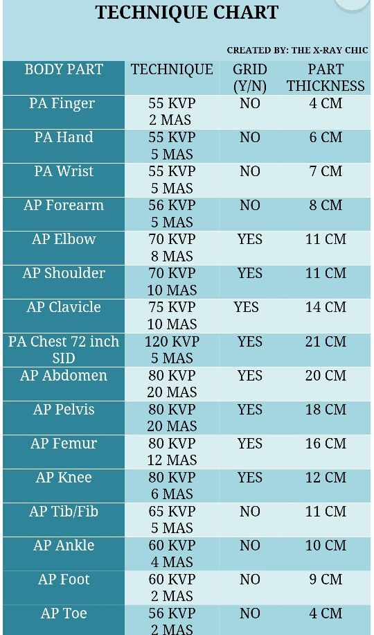 x ray technique chart - Google Search
