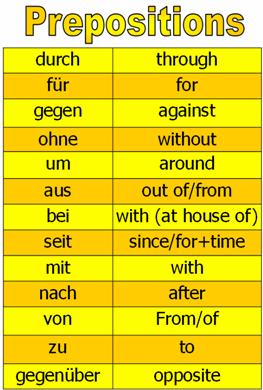 Apps für Deutsch! Technology and World Languages ...