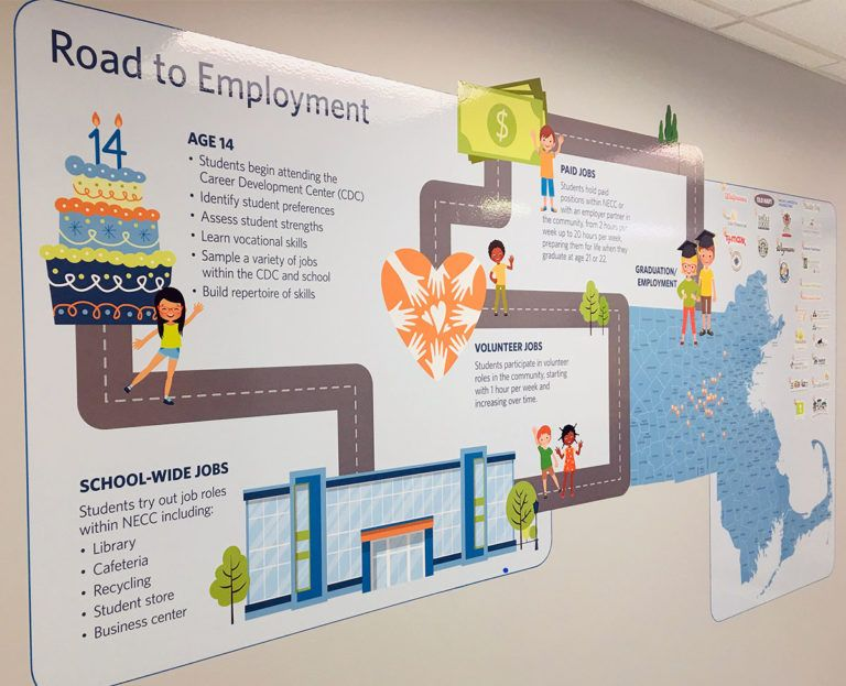 NECC Road To Employment Wall Map College And Careers