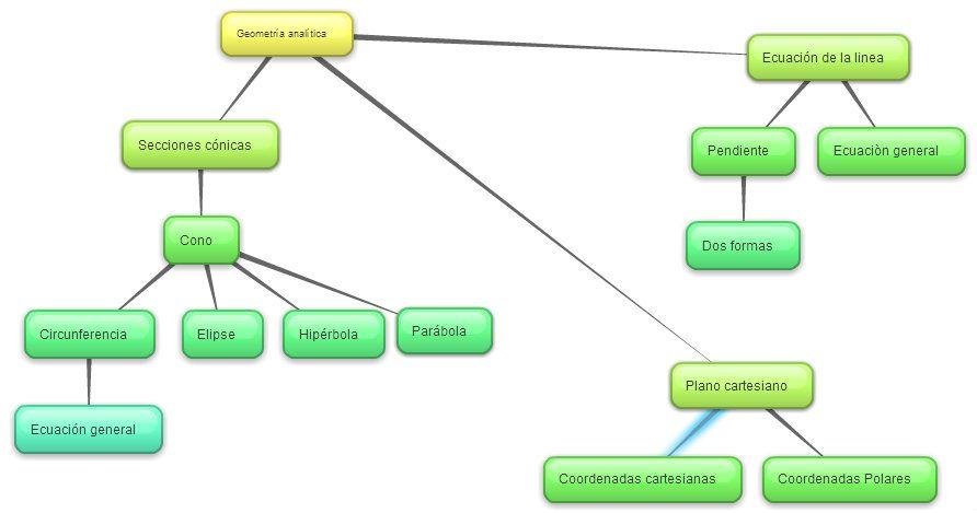 mapa conceptual conicas mate