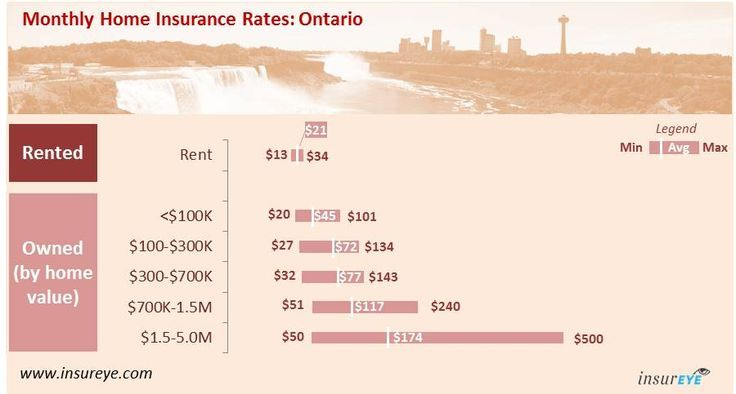 Average Home Insurance Cost In Ontario Insurance For Home Read