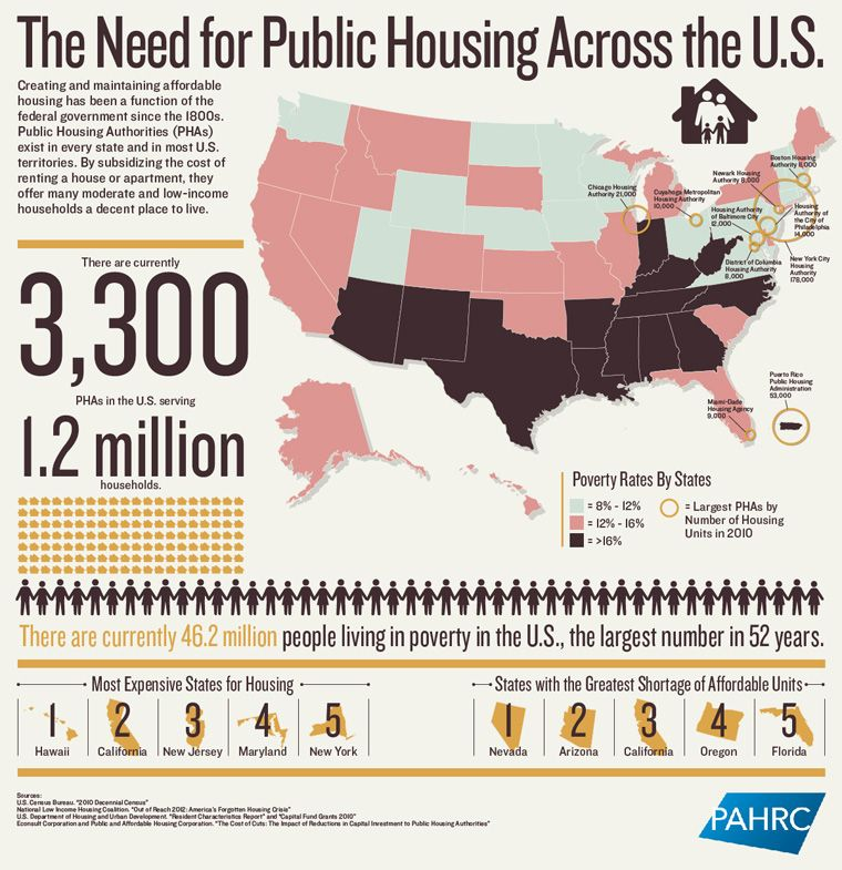 The Need for Public Housing in the U.S. Infographic
