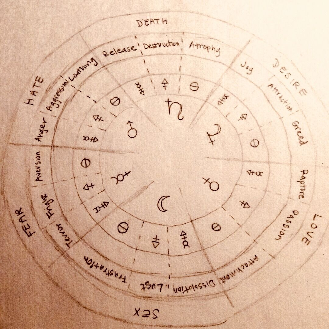 Elements Of The Finger Energy Centers