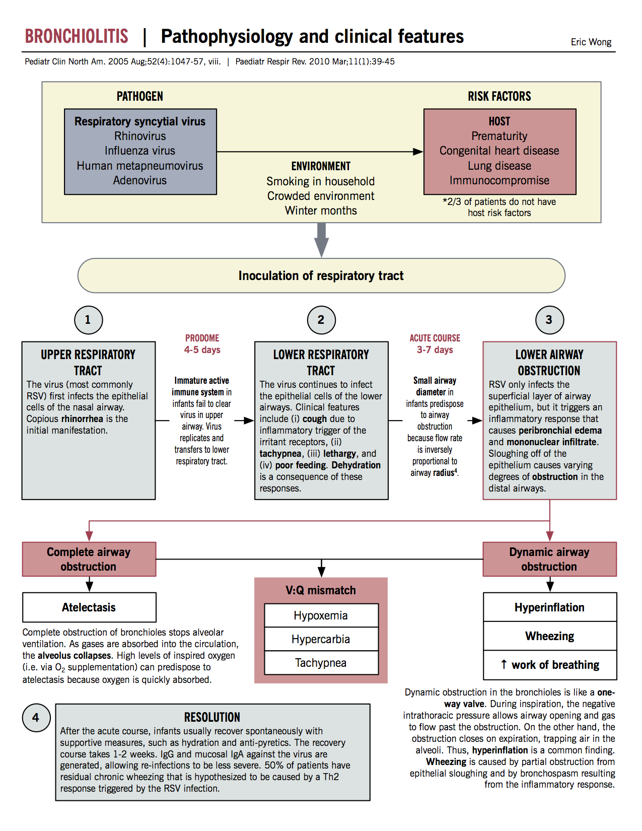 McMaster Pathophysiology Review - awesome resource to ...
