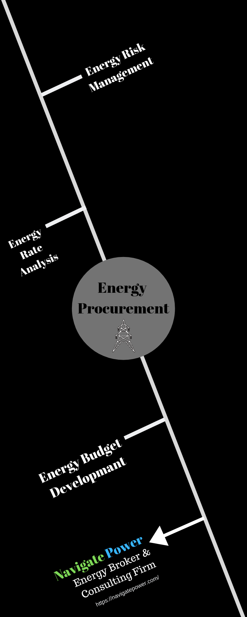 Energy Supply Procurement And Management Energy Management Supply Management Procurement
