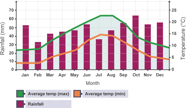 Bar graph showing monthly rainfall and temperature in the uk bar graph showing monthly rainfall and temperature in the uk ccuart Image collections