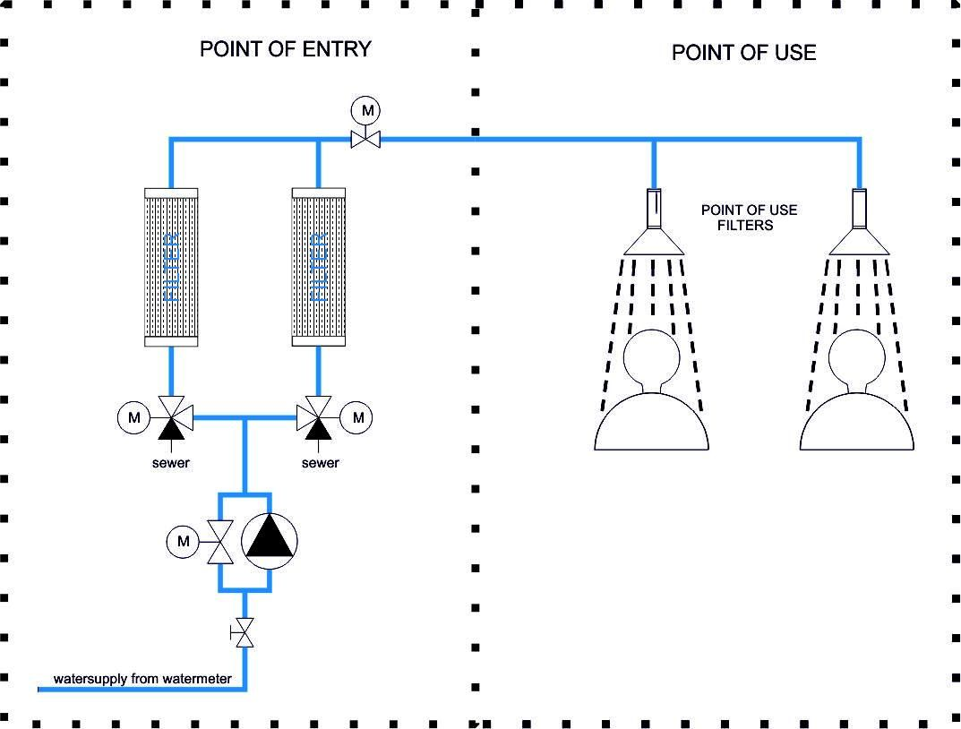 #POU & #POE #WaterFilter System Diagram