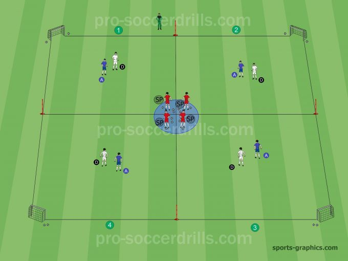 1v1 with Finishing - Transition and 2v1 Game Situations