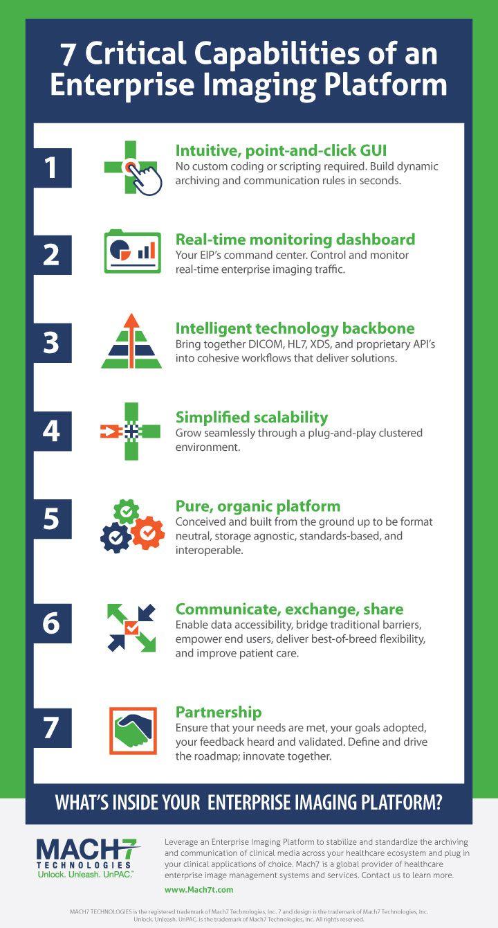 7 Capabilities Of An Enterpriseimaging Platform Www Mach7t Com Infographic Infographic Image Infographics Intelligent Technology