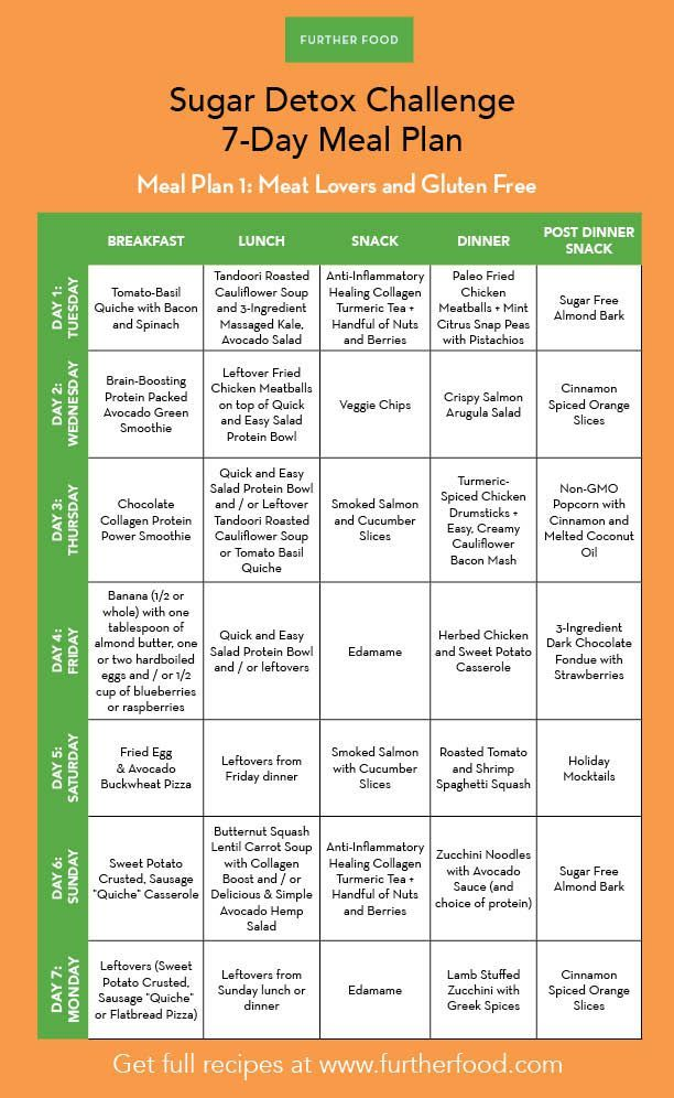 Sugar Detox 7-day Meal Plans Sugar detox, Detox and Sugar free - healthy meal plan
