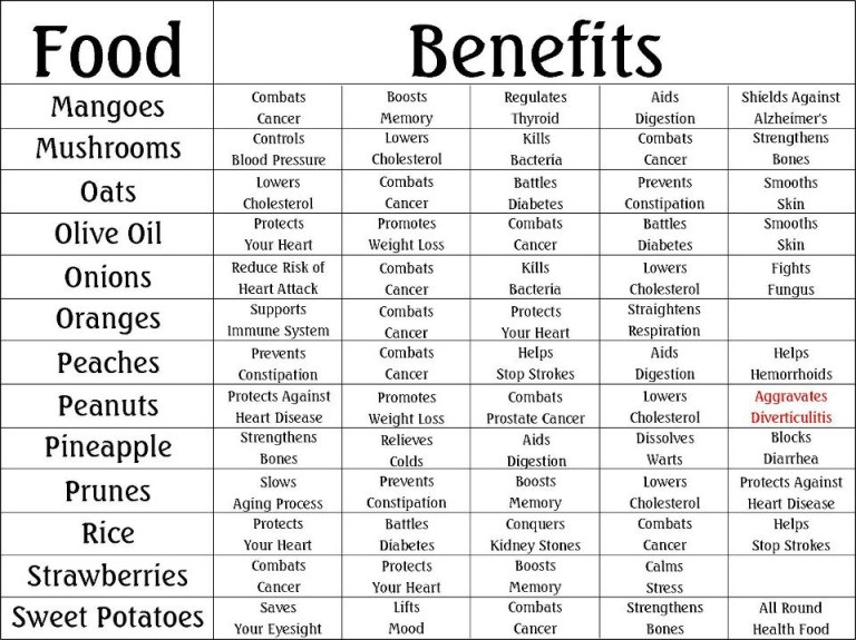 Ph food chart available on pdf free download related posts health benefits of vitamins also rh pinterest