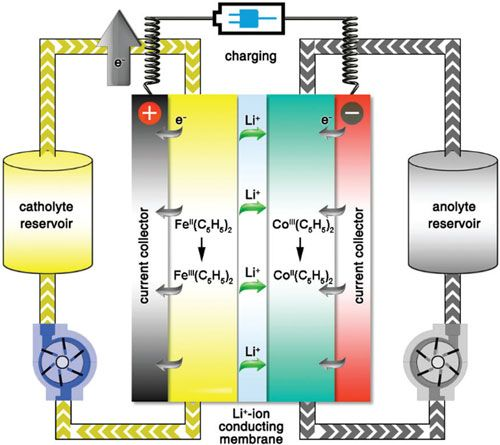 Emerging redox flow battery technology for grid-scale