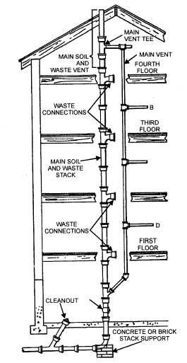 Vent stack: a vertical pipe which vents several sanitary