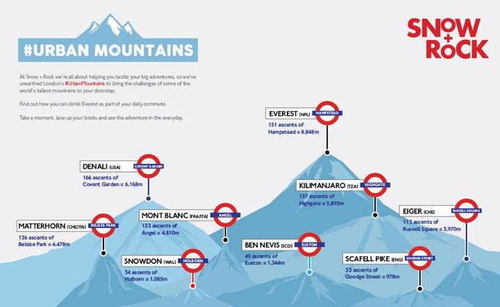 This tube map shows how you could climb Mount Everest on the ...