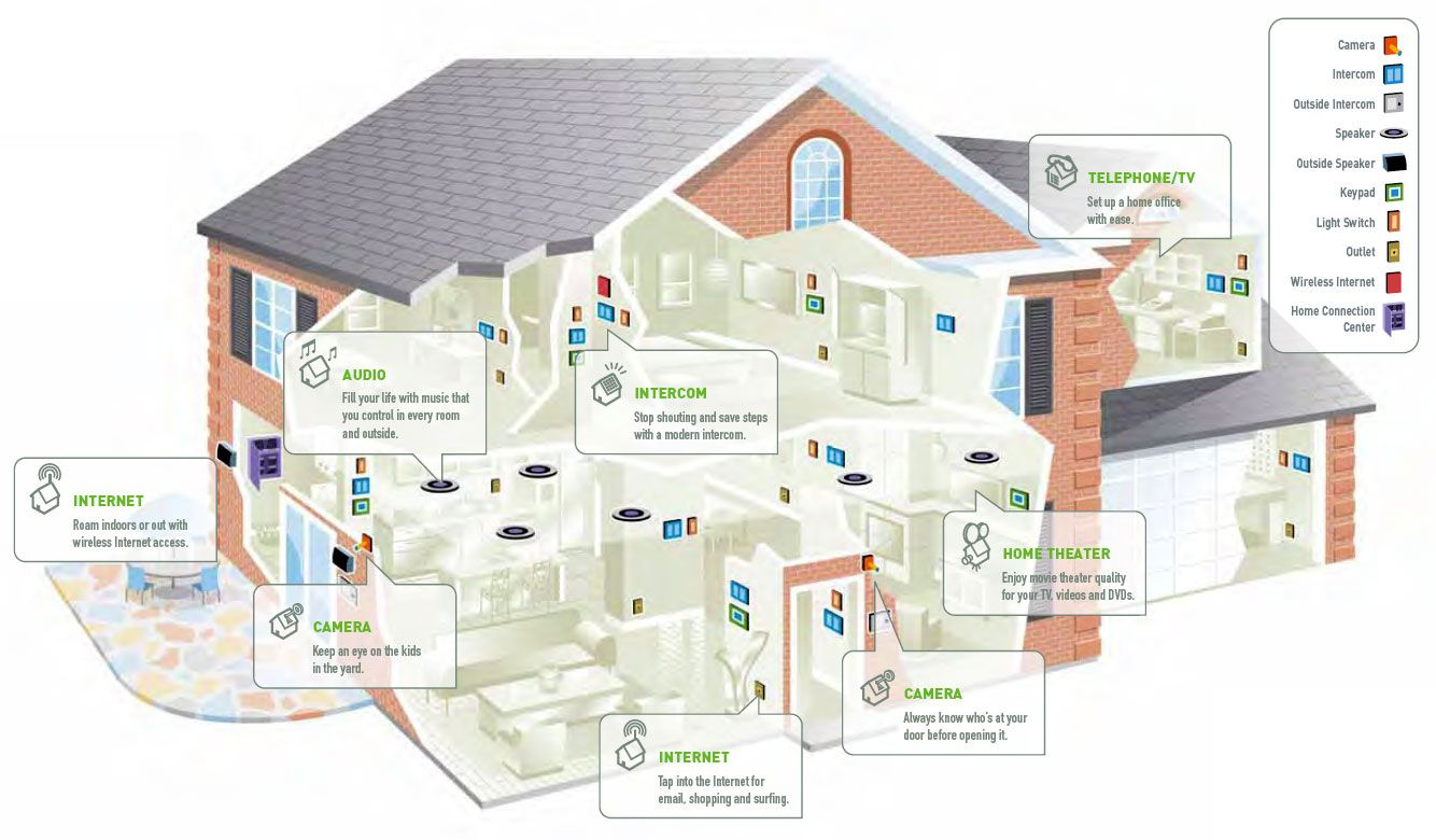 domotics 101 an introduction to advanced domestic technology home automation system smart home automation [ 1334 x 780 Pixel ]