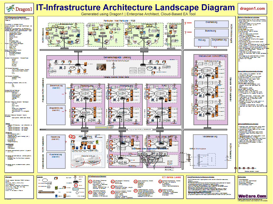 It infrastructure architecture blueprint itil pinterest it infrastructure architecture blueprint malvernweather Gallery