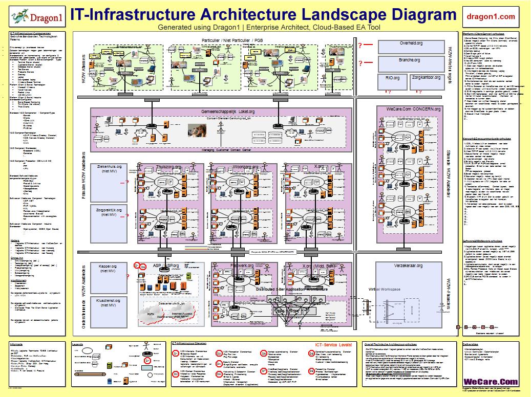 it infrastructure architecture blueprint itil. Black Bedroom Furniture Sets. Home Design Ideas