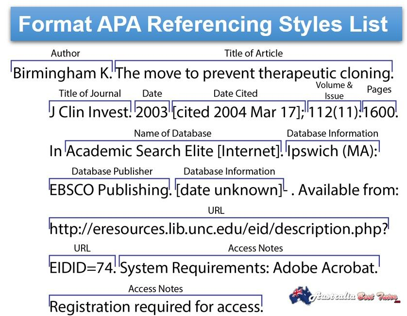 Apa Style Latest Guide For Apa In Text Referencing List Apa Referencing Style Apa Style Apa