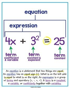 Equation Expression Term And Exponent Math Vocabulary Poster Math Expressions Math Vocabulary Algebra Vocabulary