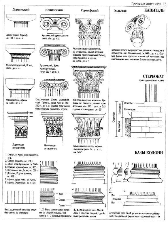 событие архитектурные стили и их особенности таблица с картинками запутанным