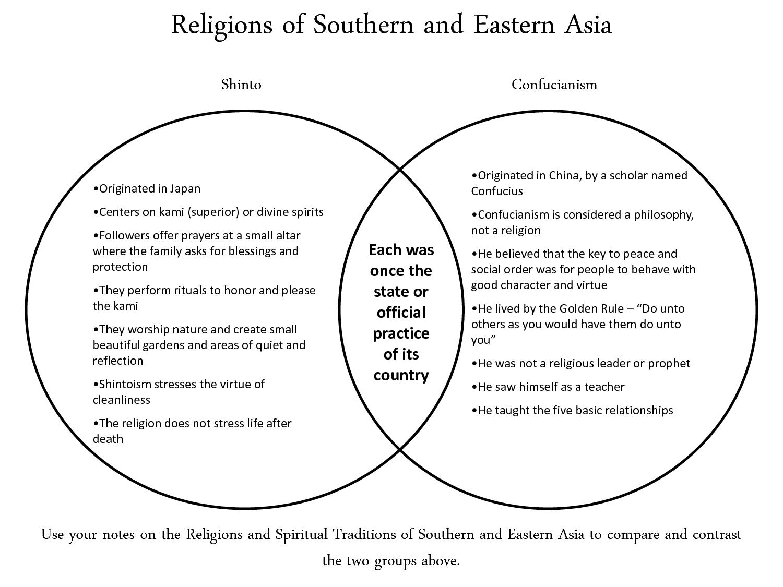 Shinto Vs Confucianism