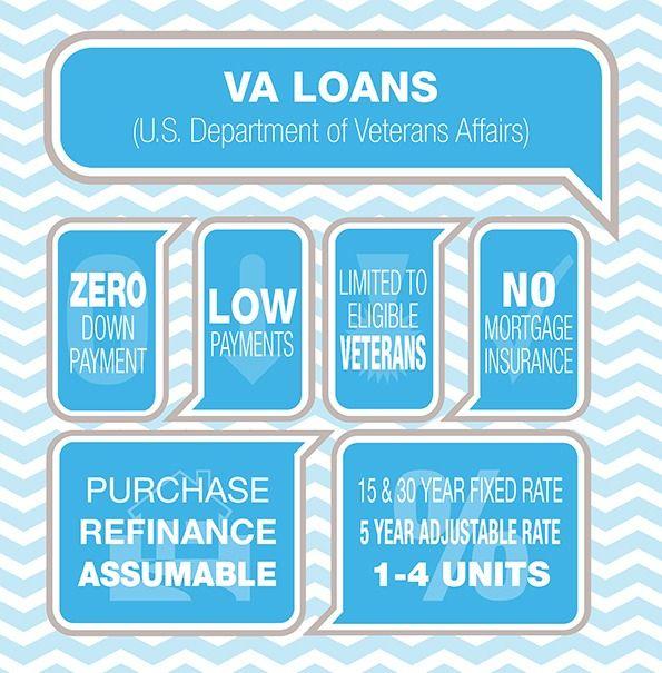 Va Loan Advantages Va Loan Department Of Veterans Affairs Loan