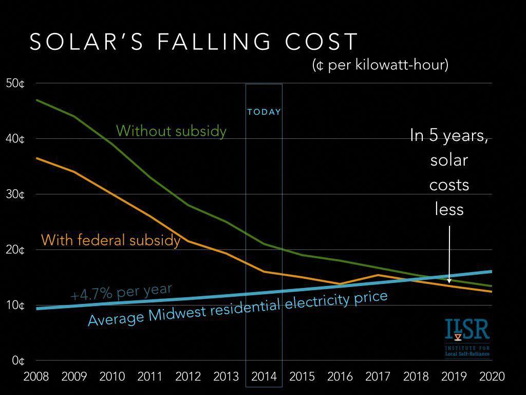 Renewable Solar Energy Xoom Energy Solar Deciding To Go Eco Friendly By Converting To Solar Panel Technology Solar Energy Facts Renewable Solar Solar Energy