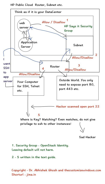 Hp Helion Public Cloud Router And Subnet Settings Pinterest