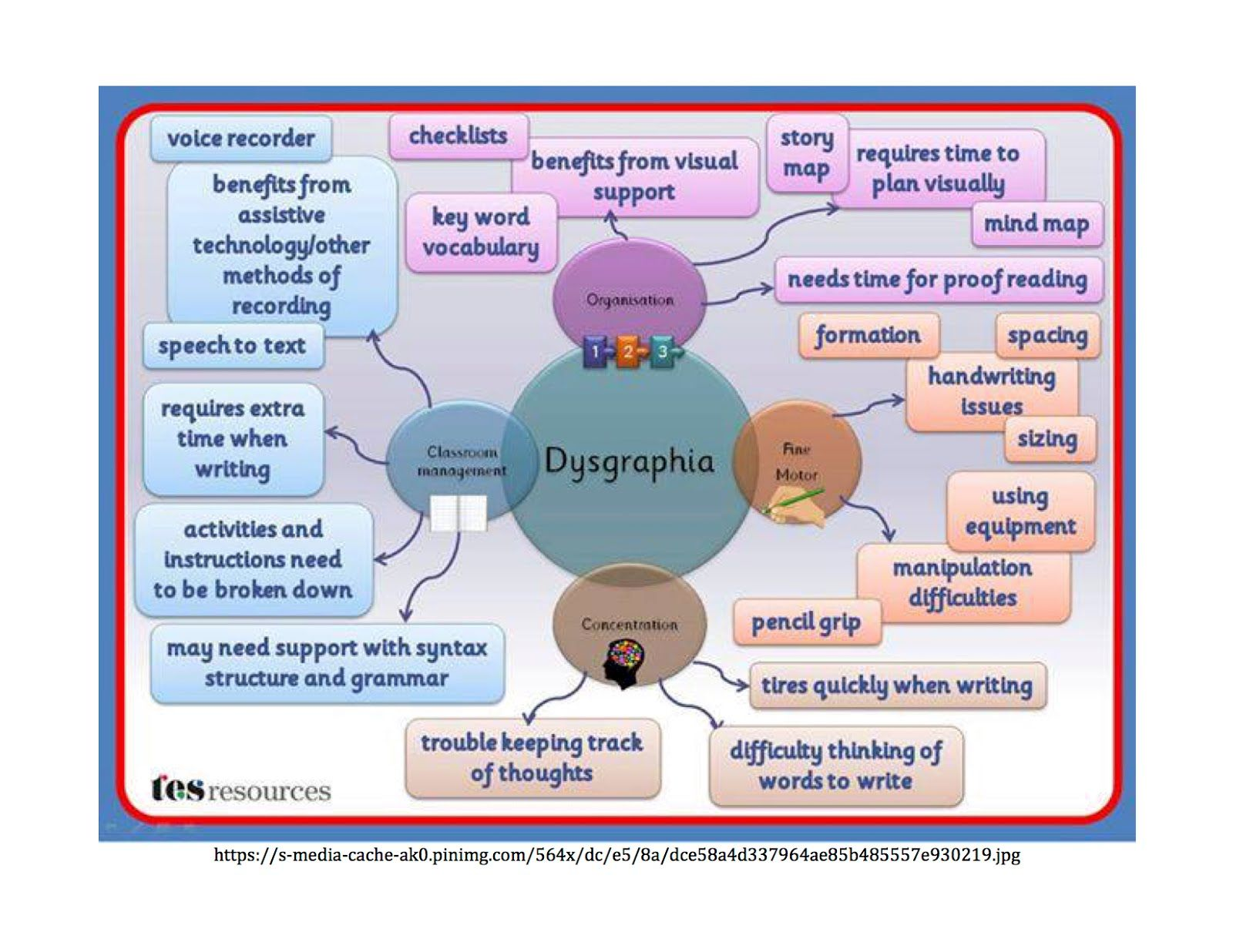 Dysgraphia Image Overview