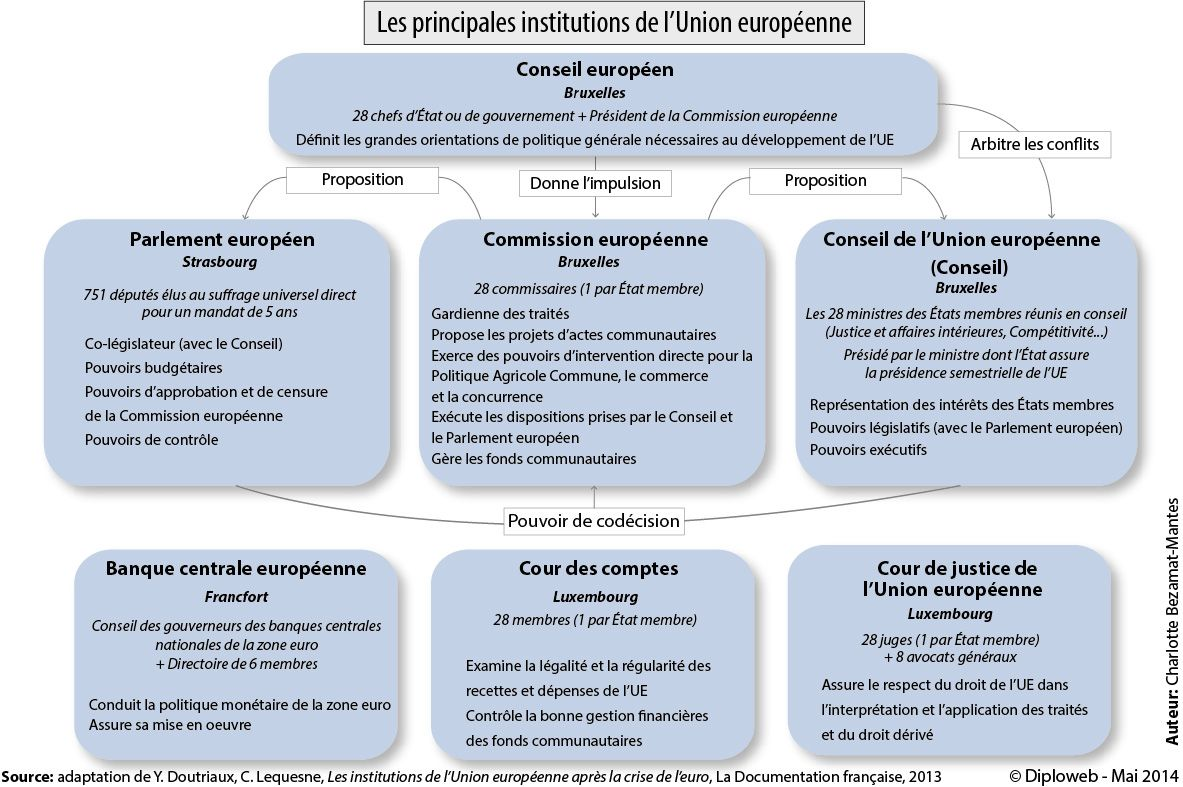 Http Www Diploweb Com Ue Schema Des Institutions Html Gouvernement Organigramme Paris Sorbonne