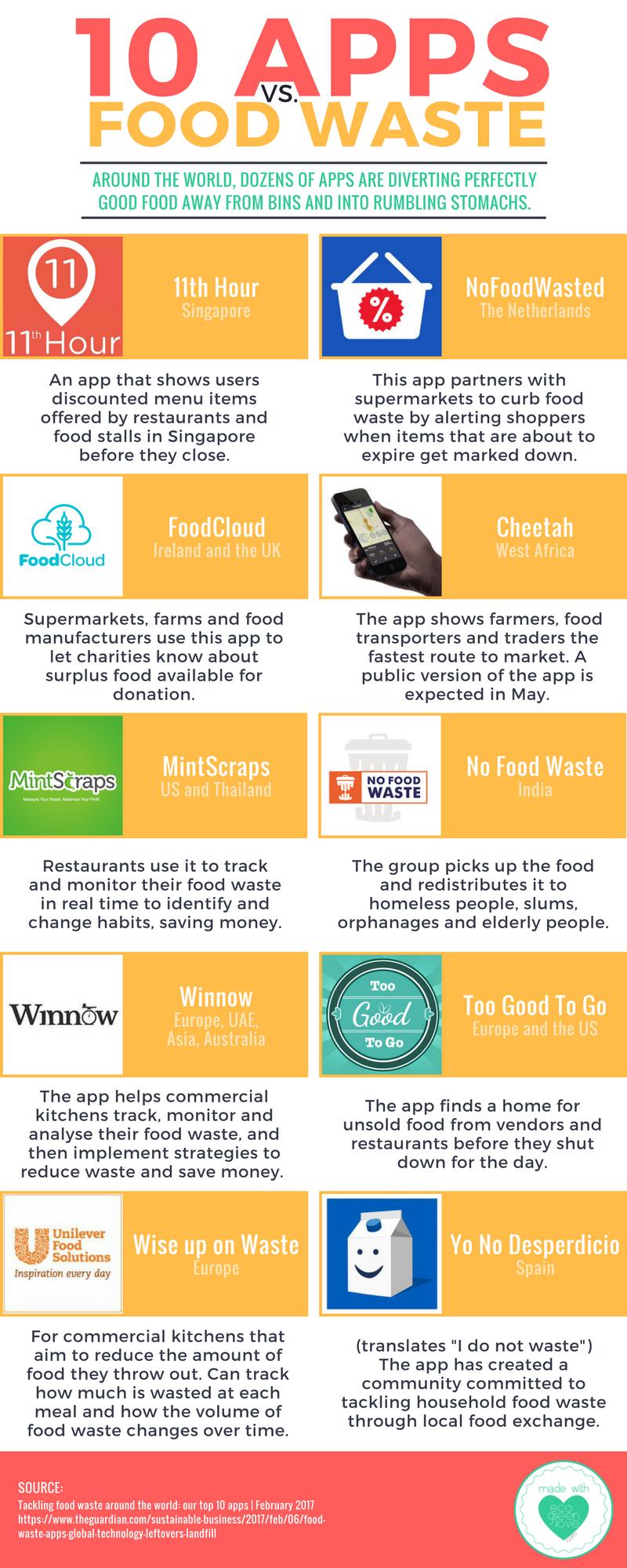 10 Apps vs  Food Waste [Infographic] | ecogreenlove | Food
