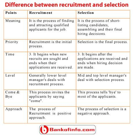 human resource management recruitment and selection Home managers recruitment, selection & orientation  recruitment and  selection refers to the process of attracting, screening, and selecting  of  applicants' individual rights and the provisions of the ontario human rights code  and,.