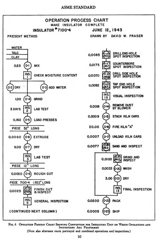 From Asme Standard Operation And Flow Process Charts 1947 Data