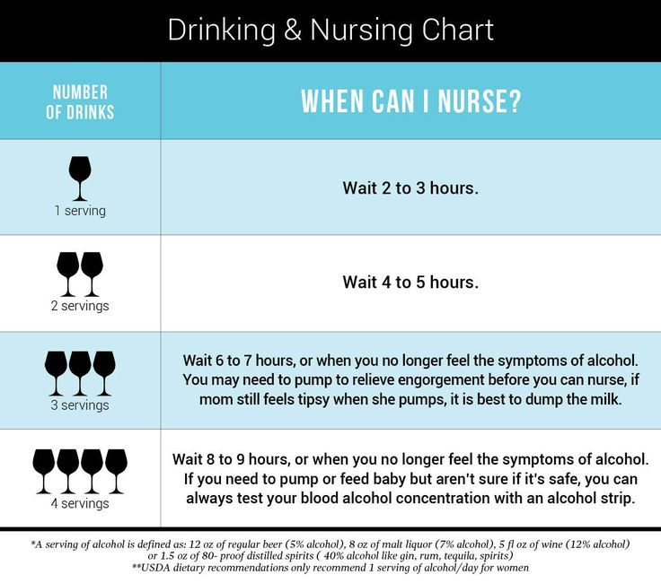 Drinking Alcohol And Tfeeding Chart