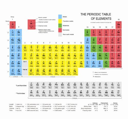 LifeClothUNIT Periodic Table Shower Curtain LifeClothUNIT http ...