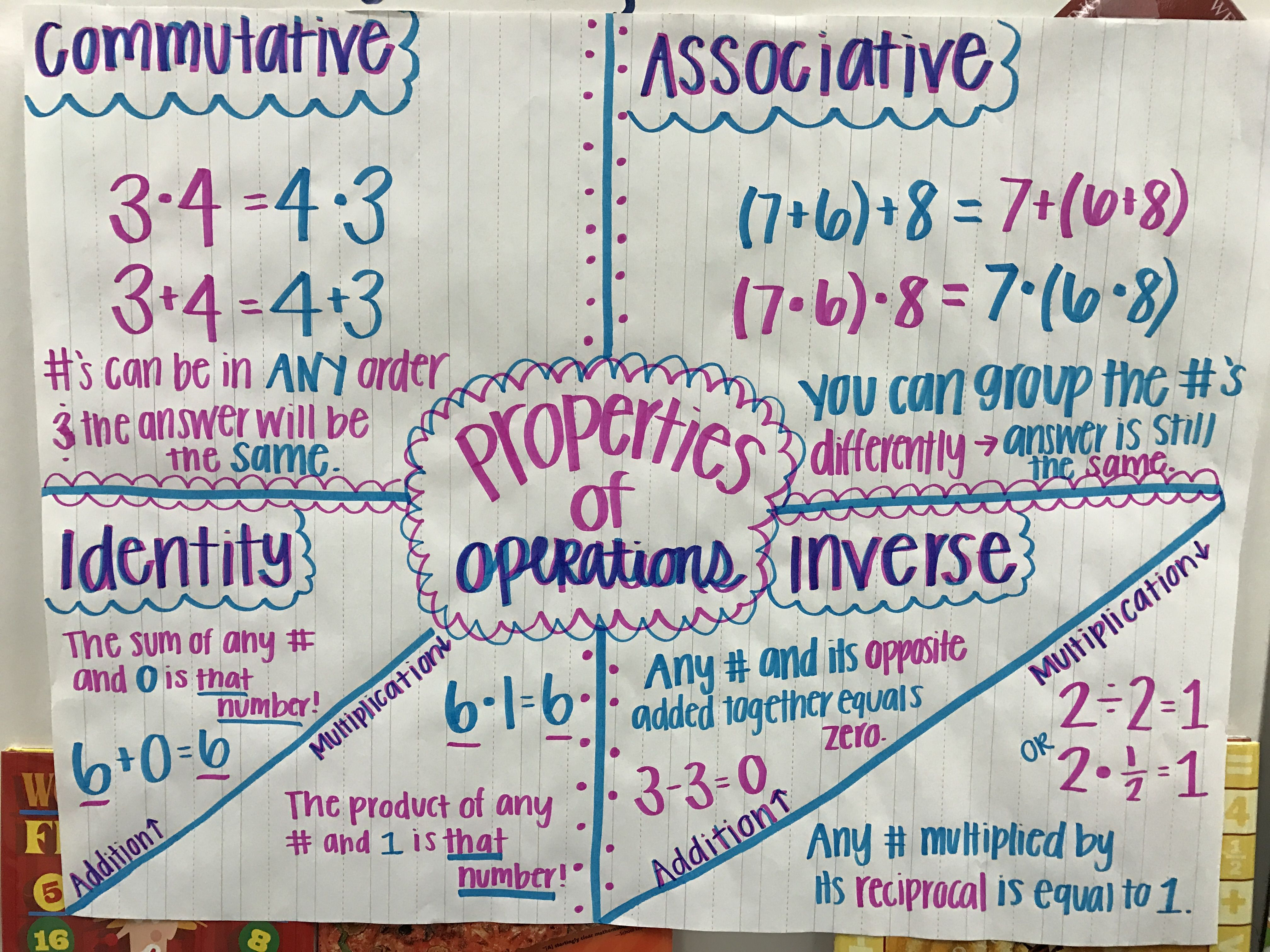 Properties Of Operations Associative Property Inverse