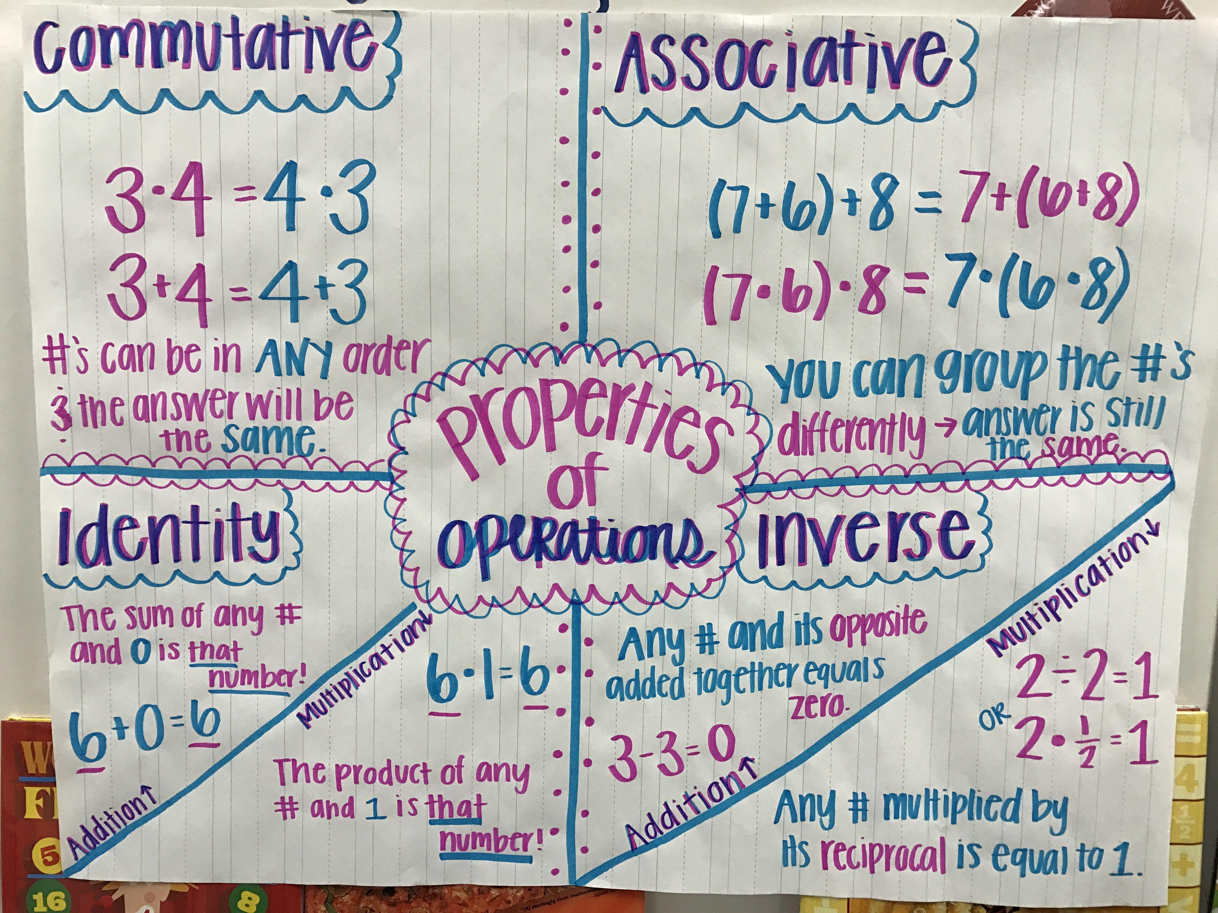 Properties Of Operations Associative Property Inverse