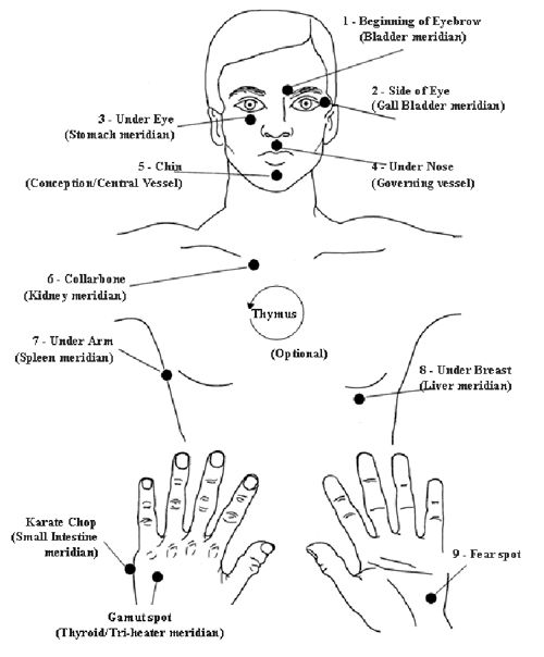 Http Www Natural Health Zone Com Acupressure Points Html