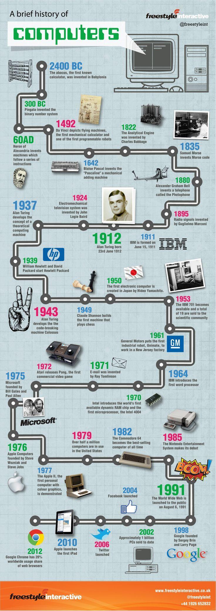 Computer's timeline | Interesting things | Pinterest | Timeline
