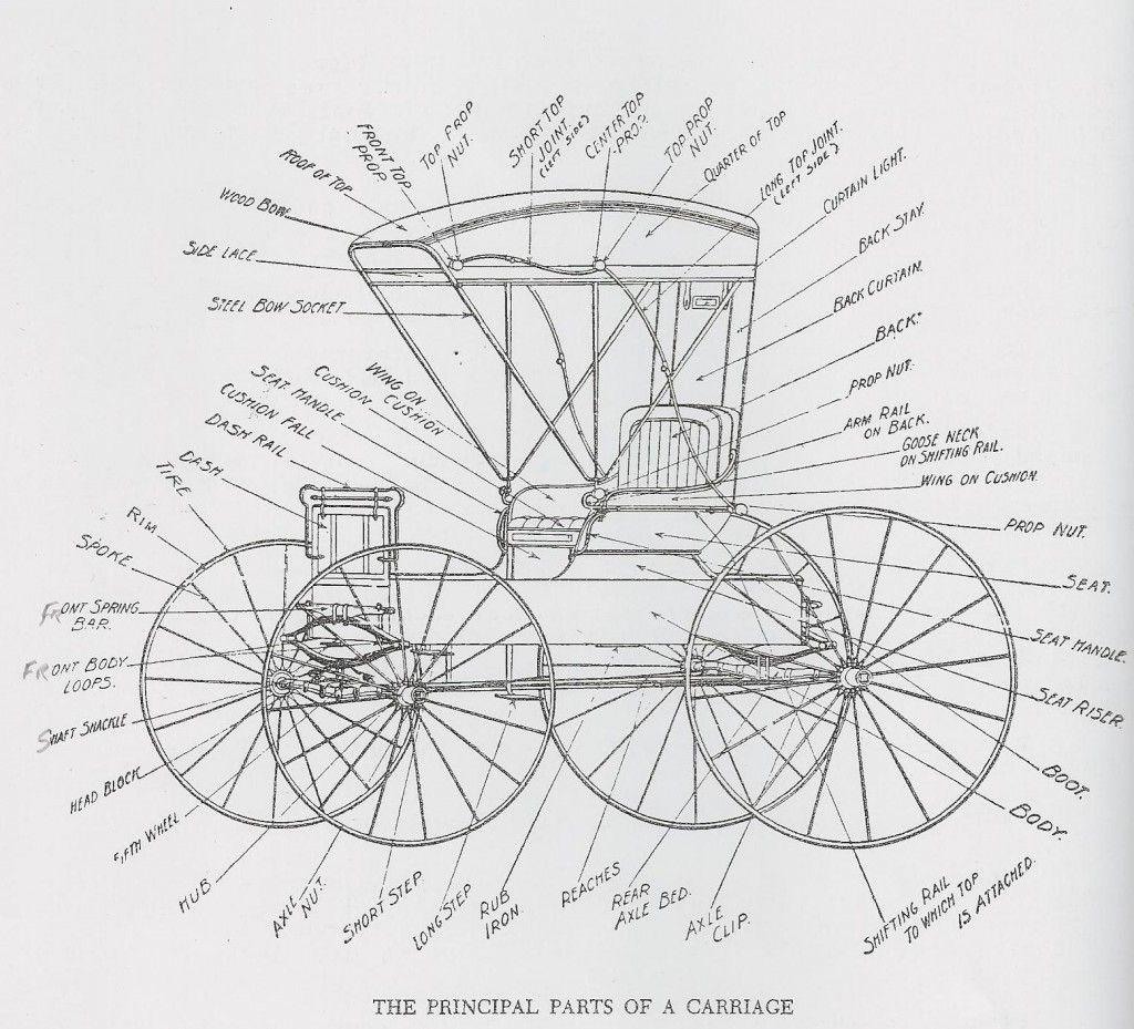 vintage diagram of a carriage infographics diagram. Black Bedroom Furniture Sets. Home Design Ideas