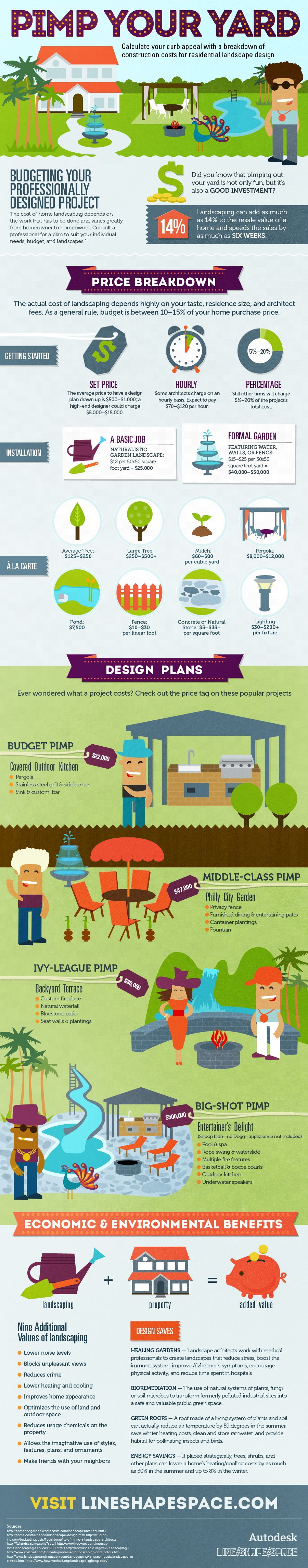 landscape architecture - great infographic for planning landscaping budget