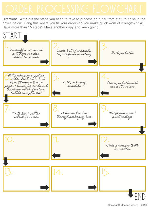 Wanna Save Time Filling Orders Use An Order Processing Flow Chart