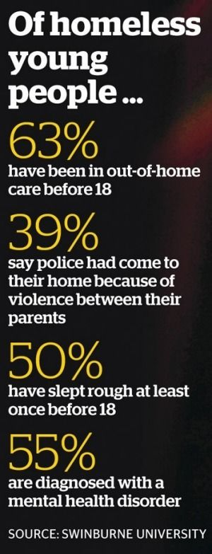 Violence in family home triggers youth #homelessness  - In interviews with 400 young people who were #homeless or at risk of becoming so, researchers from Swinburne University found there was a strong link between early experiences of #family #violence and homelessness later in life | The Age
